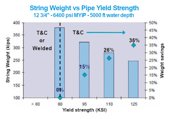 String Weight vs Pipe Yield Strength
